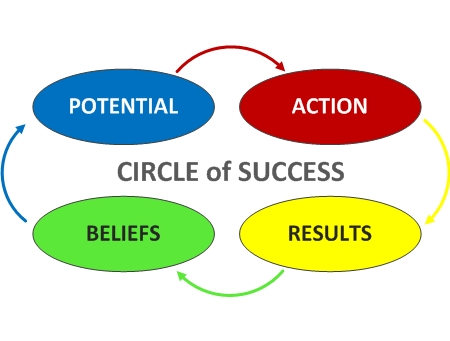 circle-of-success