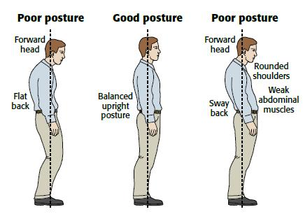 what is a good posture